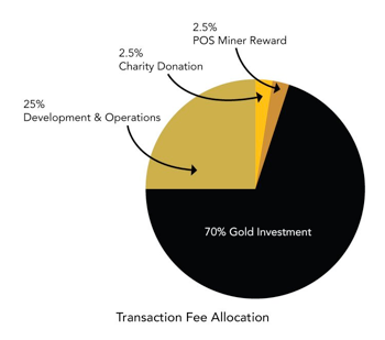 Transaction Fee Allocation